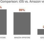 Apple,Amazon,Google Play